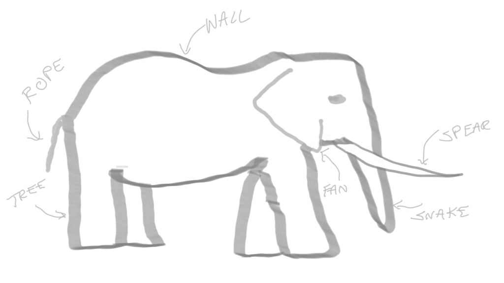 Mediocre drawing of an elephant with labels for tree trunk (leg), rope (tail), fan (ear), snake (trunk), speak (tusk), and wall (side).