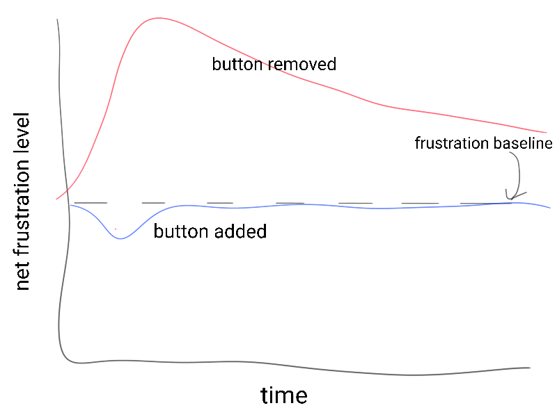"Fake graph showing net engineer frustration level over time based on whether the ""assign to me"" button had previously existed and been removed (big red spike in frustration which never completely settles back to normal) vs had been added as new (small decrease in net frustration level which quickly reverts back to normal)"