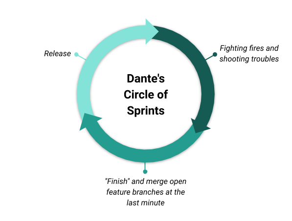 """Cyclic graph of """"Dante's Circle of Sprints:""""  """"Finish"""" and merge open feature branches at the last minute -> Release -> Fighting fires and shooting troubles ->"""