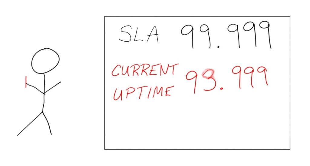"""Stick figure drawing of a Service Level Agreement of 99.999 with current uptime of 93.999 changed to 99.999 by drawing over the """"3"""""""