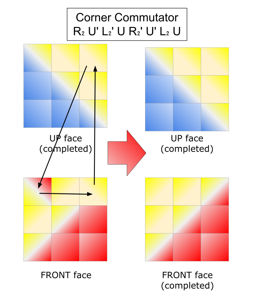 A diagram for moving corner pieces between the Up face and Front face using a commutation algorithm