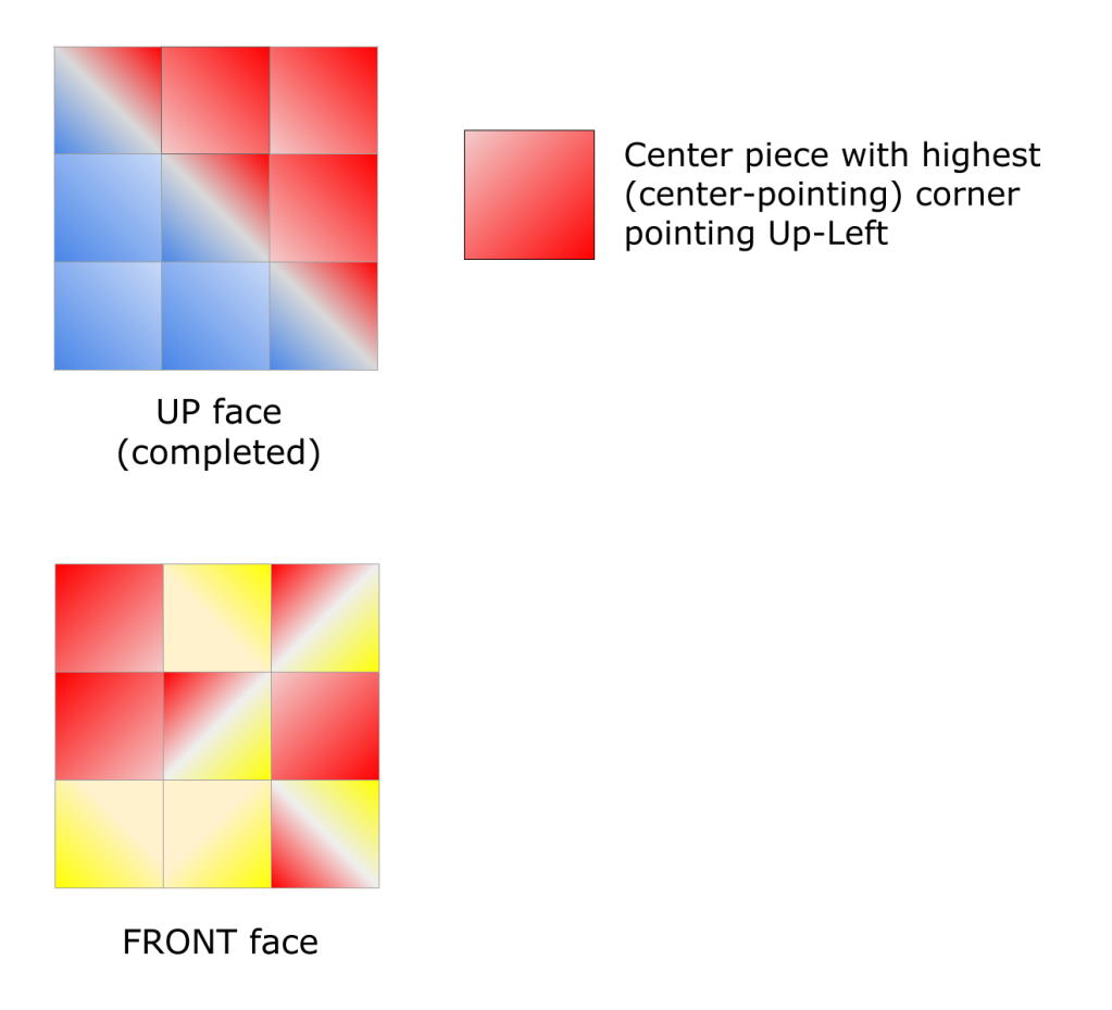 Diagram showing the starting position of puzzle pieces on the Up and Front faces, plus a legend showing how the slant of a piece is shown by a color gradient.